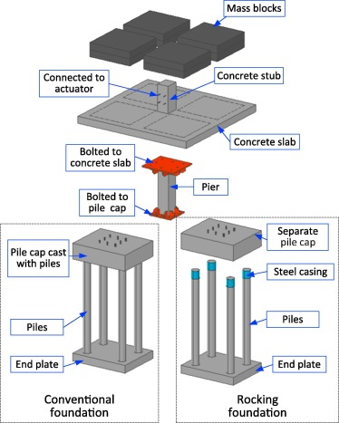Experimental Investigation Of The Seismic Performance Of Bridge Models With Conventional And Rocking Pile Group Foundations Sciencedirect