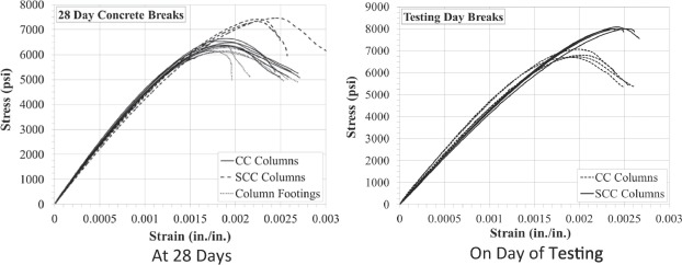 Seismic performance of self-consolidating concrete bridge