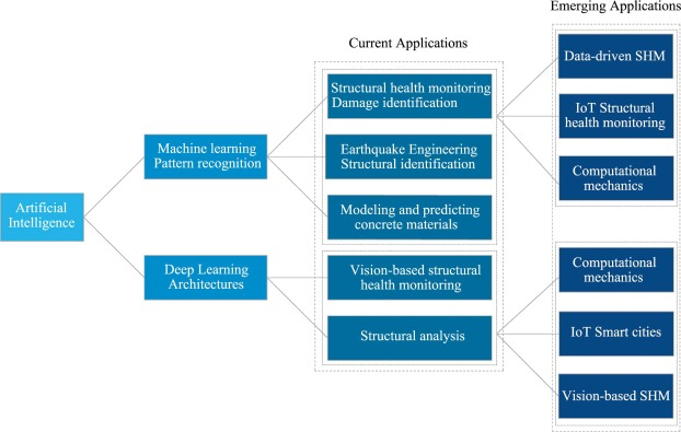 Emerging artificial intelligence methods in structural engineering