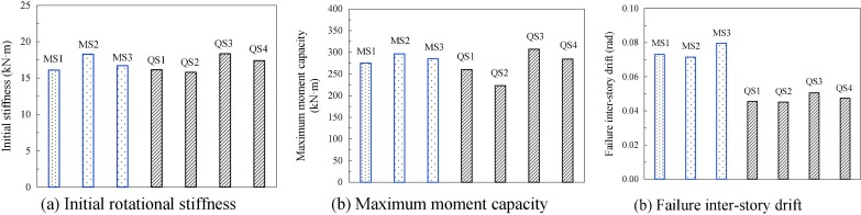 Monotonic and cyclic response of bolted connections with welded