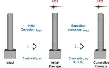 Structural performance of deteriorating reinforced concrete columns