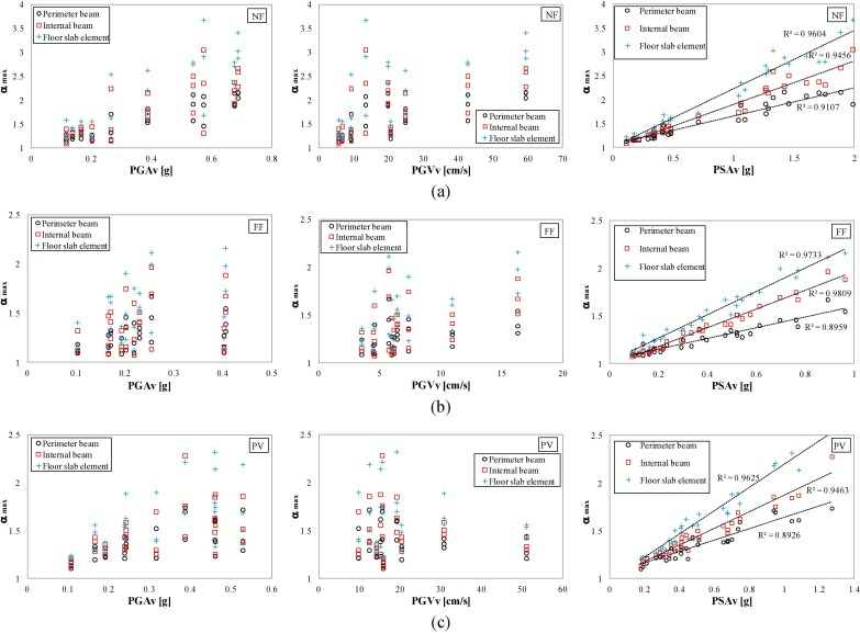 Evaluation Of Force Fluctuations Induced By Vertical Seismic
