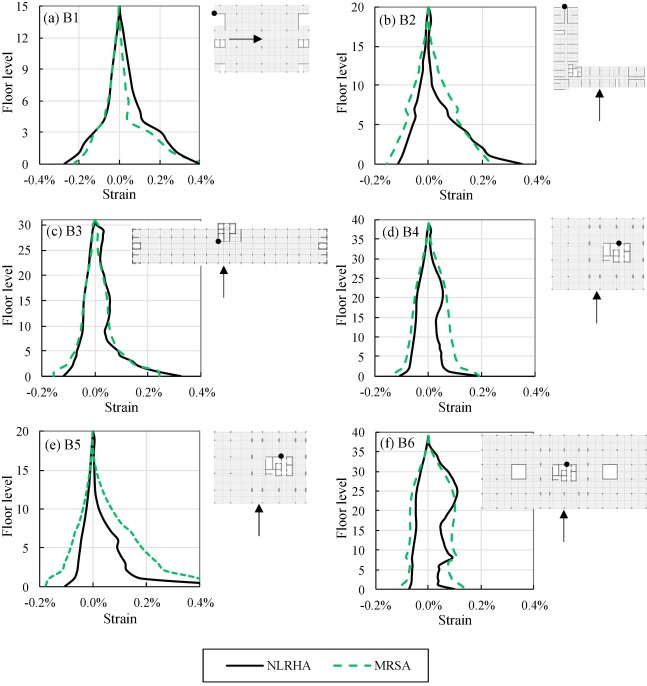 Modified response spectrum analysis to compute shear force