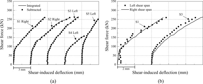 Validation of a numerical method for predicting shear