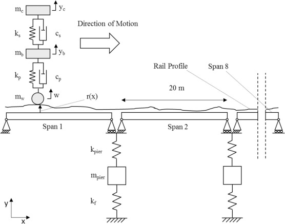 Drive-by scour monitoring of railway bridges using a wavelet