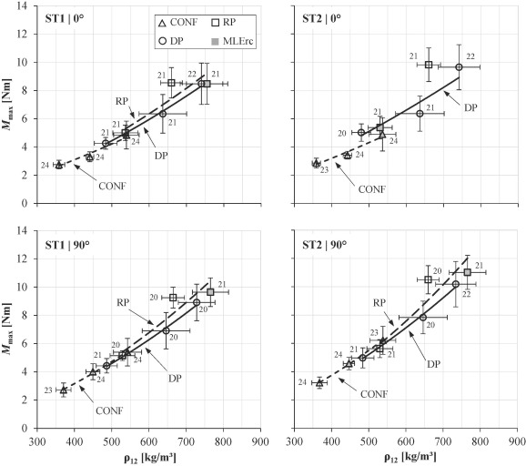 Performance of axially-loaded self-tapping screws in