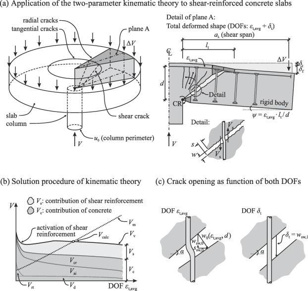 Two-parameter kinematic theory for punching shear in