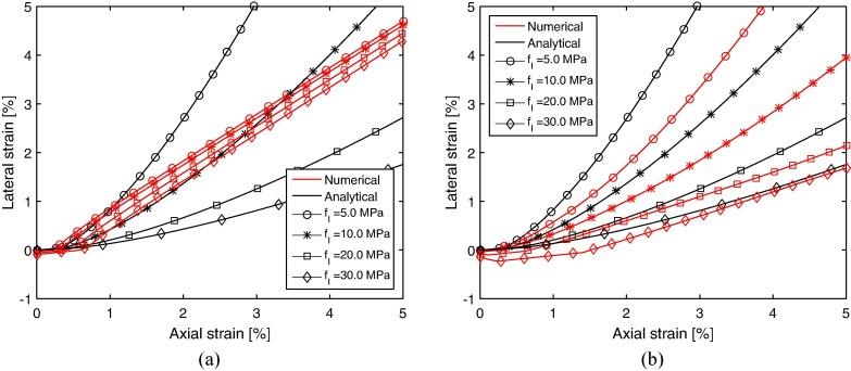3D finite element model for hybrid FRP-confined concrete in