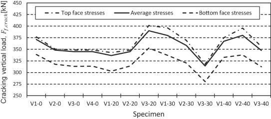 Experimental analysis of longitudinal shear between the web