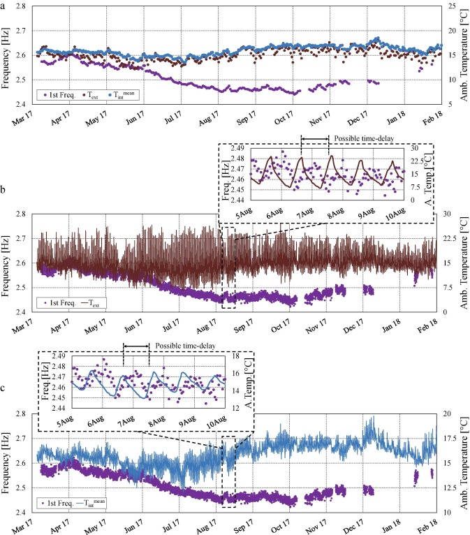 Analysis of the long and short-term effects of temperature and