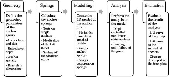 Spring modelling approach for evaluation and design of