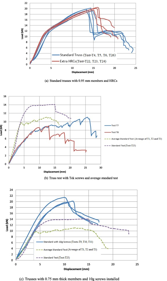 Failure mechanism and bearing capacity of cold-formed steel