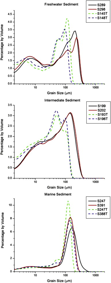 Biotic and abiotic controls on sediment aggregation and sample results of ls 13 320 analysis of raw and granular sediment samples for the freshwater n 4 intermediate n 4 and marine n 4 sediments ccuart Gallery