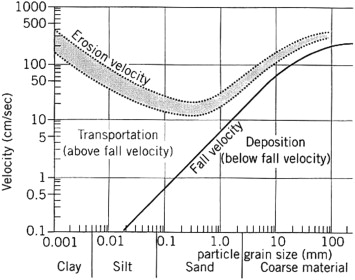 Biotic and abiotic controls on sediment aggregation and hjulstrom diagram depicting the impact of varying velocities on different particle sizes hjulstrom 1935 ccuart Gallery