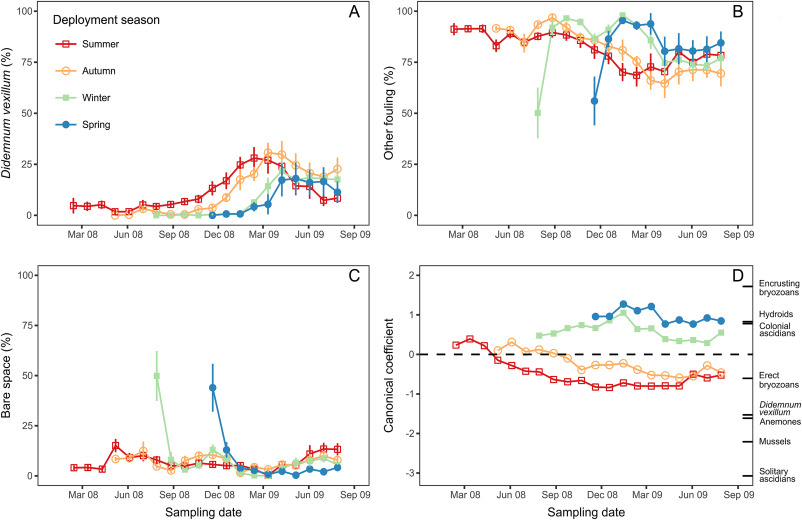 Effect of substrate deployment timing and reproductive strategy on ...