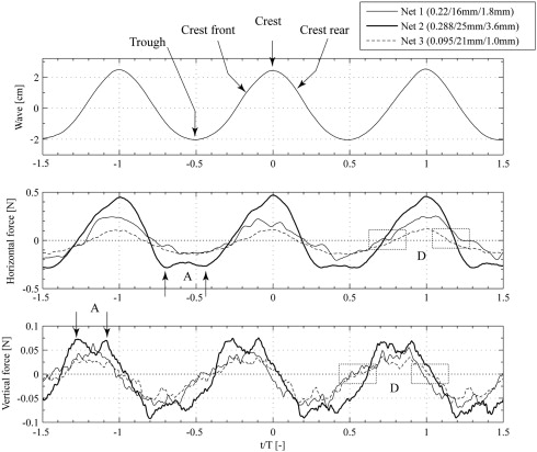 Experimental Investigation Of Wave Forces On Net Structures