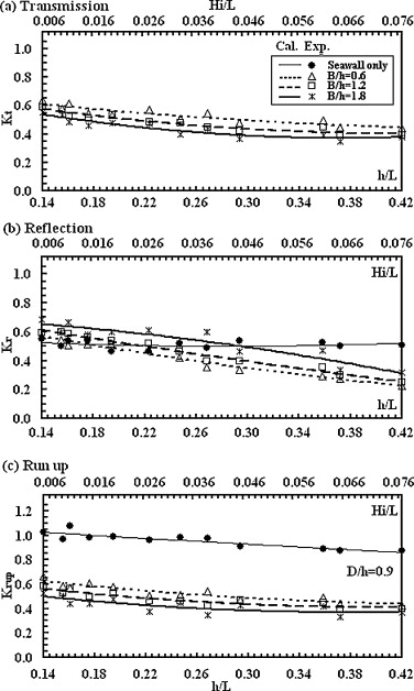 Hydrodynamic characteristics of porous seawall protected by