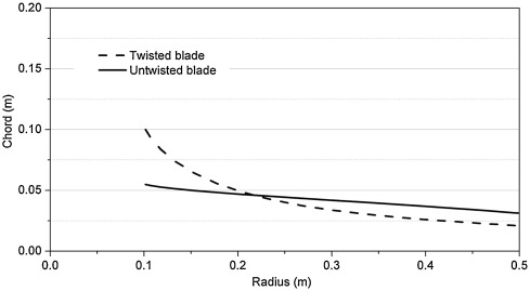 The Effects Of Blade Twist And Nacelle Shape On The Performance Of