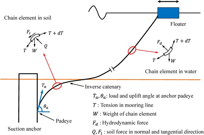 Anchor loads in taut moorings: The impact of inverse catenary
