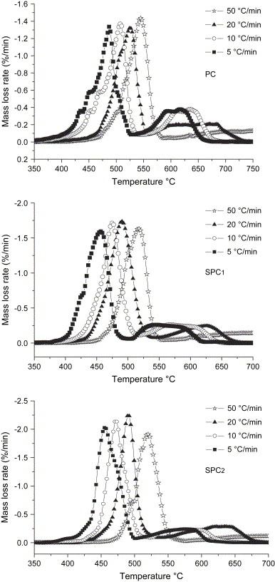 Study on flame-retardant mechanism of polycarbonate