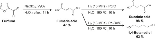 ... Download full-size image. Scheme 1. Succinic acid and 1,4-butanediol ...