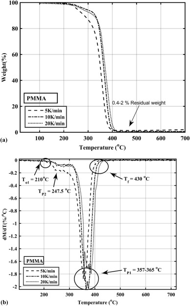 Pyrolysis modeling of PVC and PMMA using a distributed