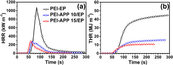 Polyethyleneimine modified ammonium polyphosphate toward polyamine