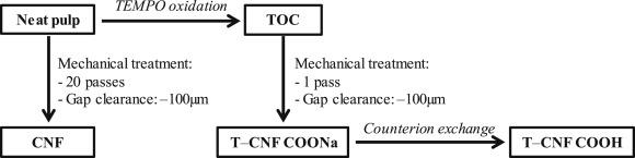 Toward a deeper understanding of the thermal degradation mechanism
