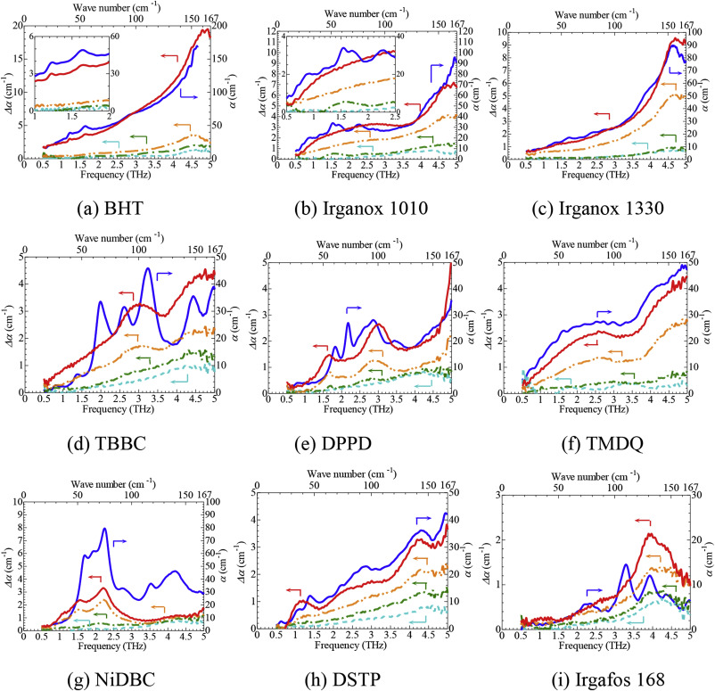 Identification of antioxidants in polymeric insulating materials by