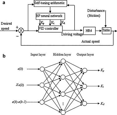 A BPNN-PID based long-stroke nanopositioning control scheme driven ...