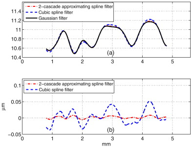 The spline filter: A regularization approach for the