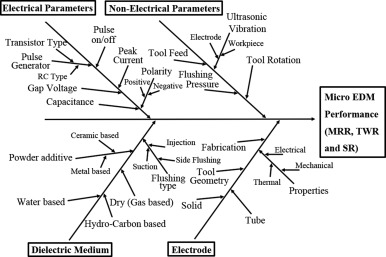 Review of size effects in micro electrical discharge machining