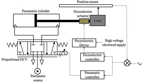 A Review On Recent Research Trends In Servo Pneumatic Positioning