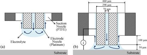 Selective copper metallization of nonconductive materials