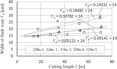Influence of vibration in cutting on tool flank wear