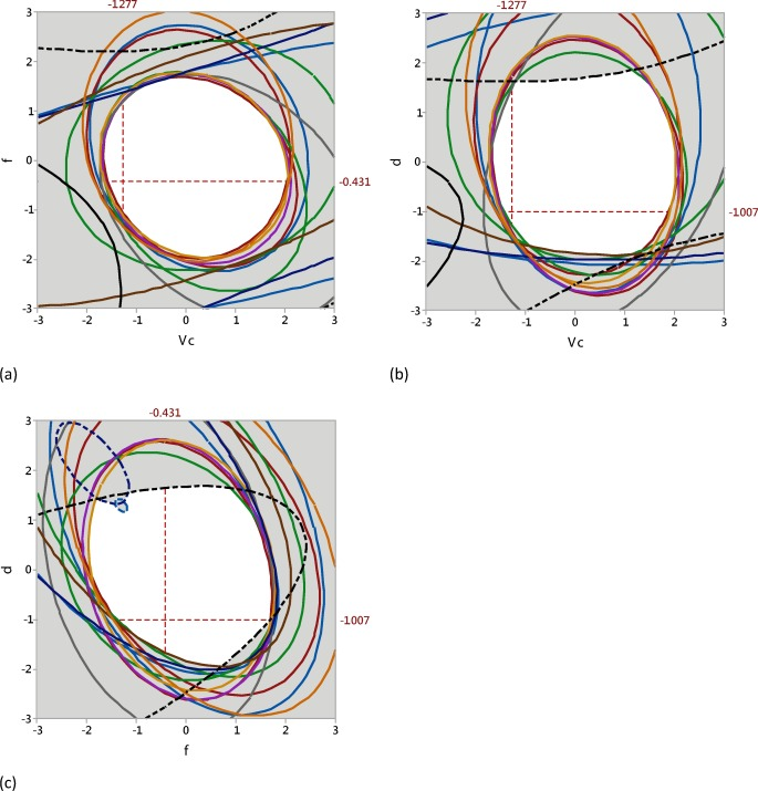 A multiobjective optimization model for machining quality in