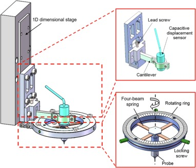 A probe-based force-controlled nanoindentation system using
