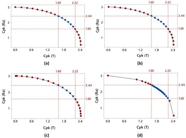 Prediction capability of Pareto optimal solutions: A multi