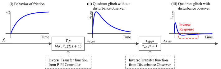 Quadrant glitch compensation by a modified disturbance