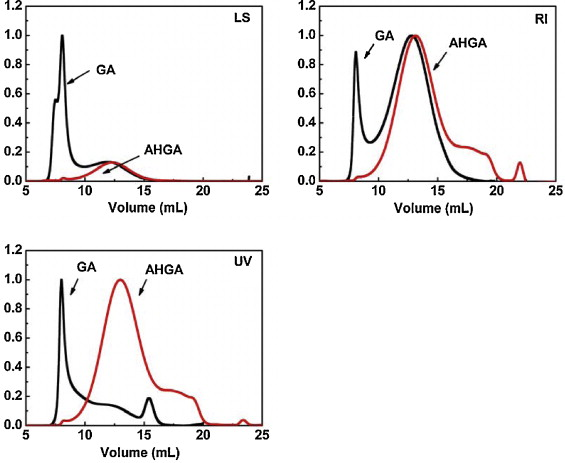 Synthesis And Antioxidant Properties Of Gum Arabic Stabilized