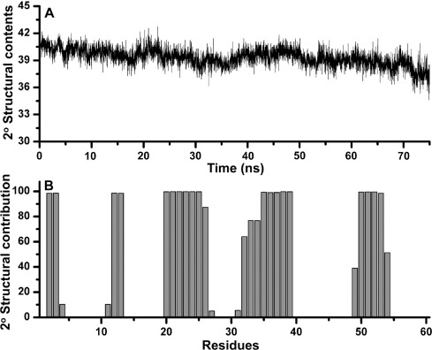 Delineating residues for haemolytic activities of snake venom