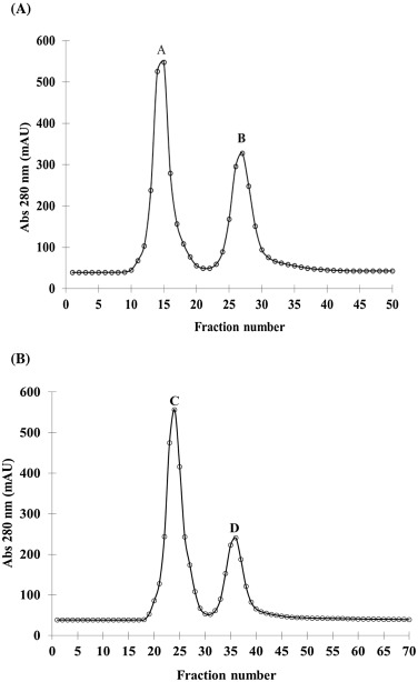 ... Download Full Size Image. Fig. 1. Chromatographic Profile Of Free Light  Chains ...