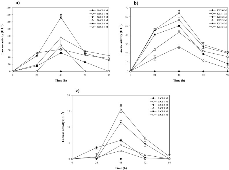 Improved Production And Characterization Of A Highly Stable Laccase