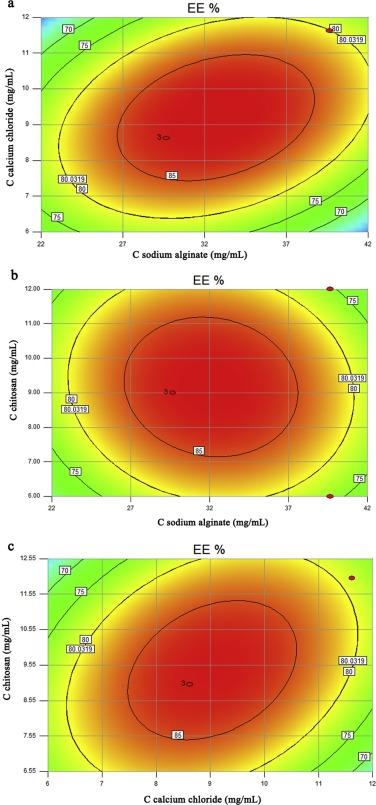 Formulation and statistical optimization of gastric floating