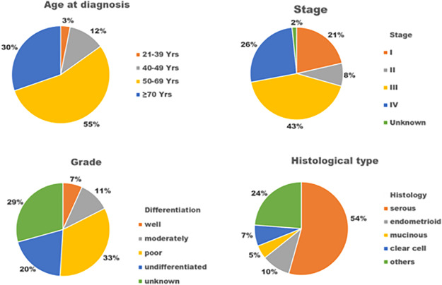 Origins Based Clinical And Molecular Complexities Of Epithelial Ovarian Cancer Sciencedirect