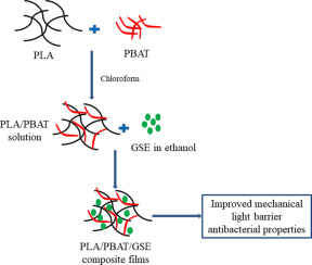 Preparation of antibacterial poly(lactide)/poly(butylene