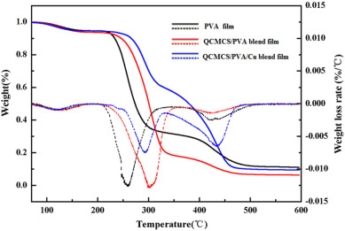 Cytocompatible quaternized carboxymethyl chitosan/poly(vinyl