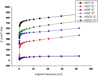 Physico-chemical and rheological properties of Bengal gram (Cicer