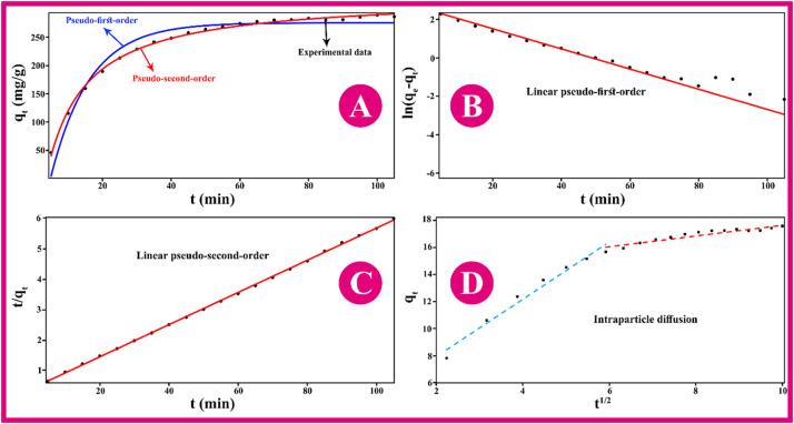 Tragacanth gum based hydrogel nanocomposites for the