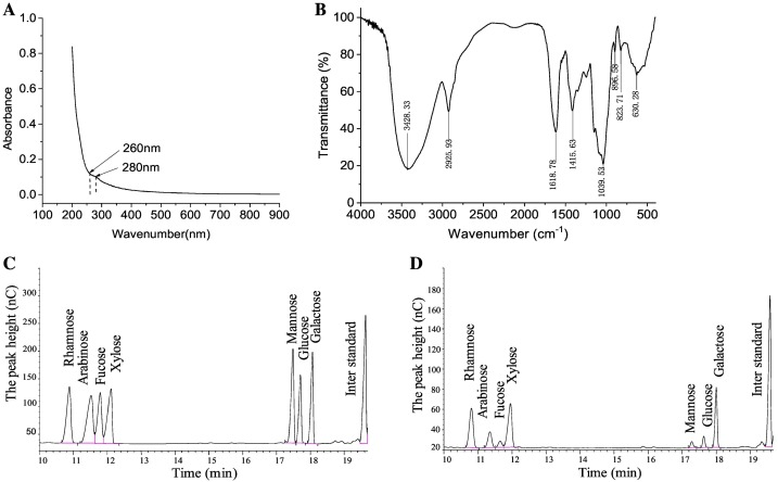 A flaxseed heteropolysaccharide stimulates immune responses and